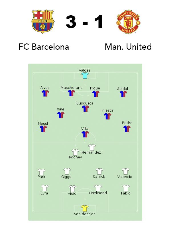 FC Barcelona Manchester United 2011
