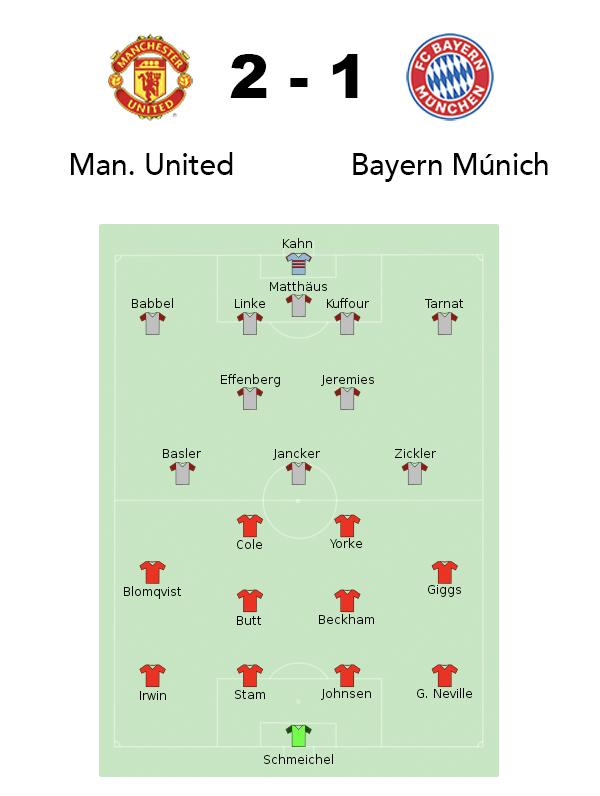 Manchester United Bayern de Múnich 1999