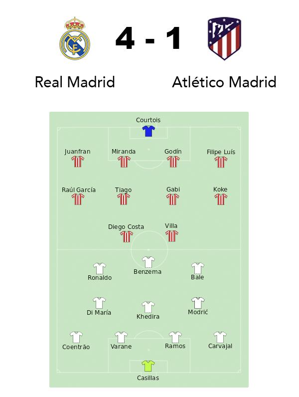 Real Madrid Atlético de Madrid 2014