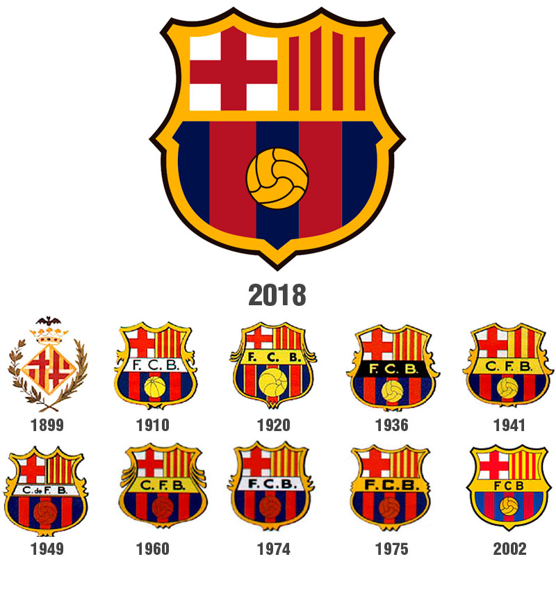 Evolucion del escudo del Barceloa en la historia